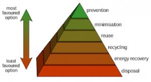 recycle Primeserve
